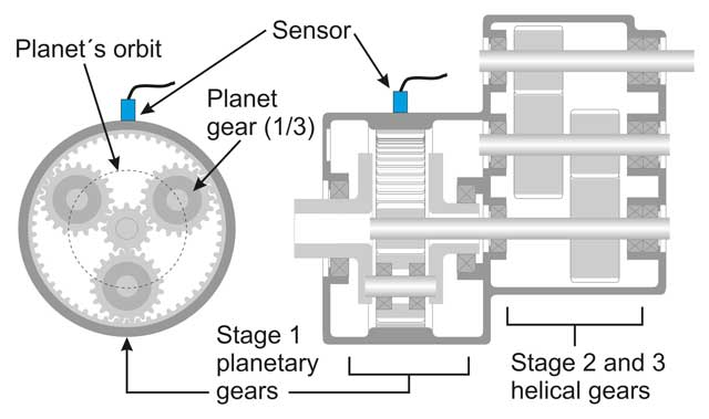Reliable planetary gear fault detection and diagnostics